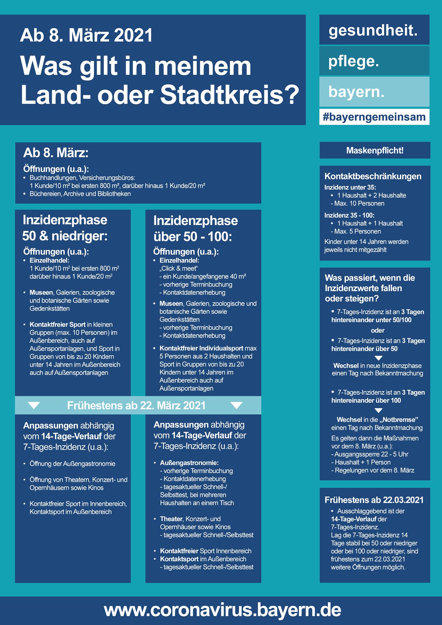 Neue Regelungen ab 8. März. Was gilt in meinem Land- oder Stadtkreis? Die Liste mit den Inzidenzwerten für die Maßnahmen ab Montag (08.03.2021) finden Sie hier: https://www.verkuendung-bayern.de/baymbl/2021-173/ Die FAQ finden Sie hier: https://www.stmgp.bayern.de/.../haeufig-gestellte-fragen/... Die 12. Bayerische Infektionsschutzmaßnahmenverordnung finden Sie hier: https://www.verkuendung-bayern.de/baymbl/2021-171/